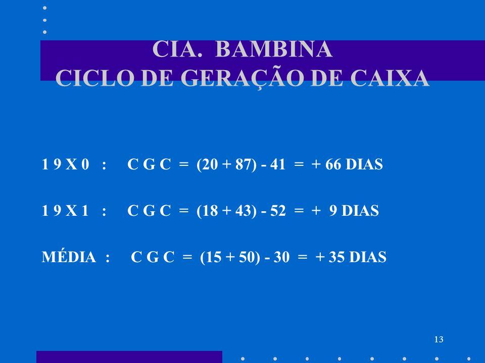 CIA. BAMBINA CICLO DE GERAÇÃO DE CAIXA