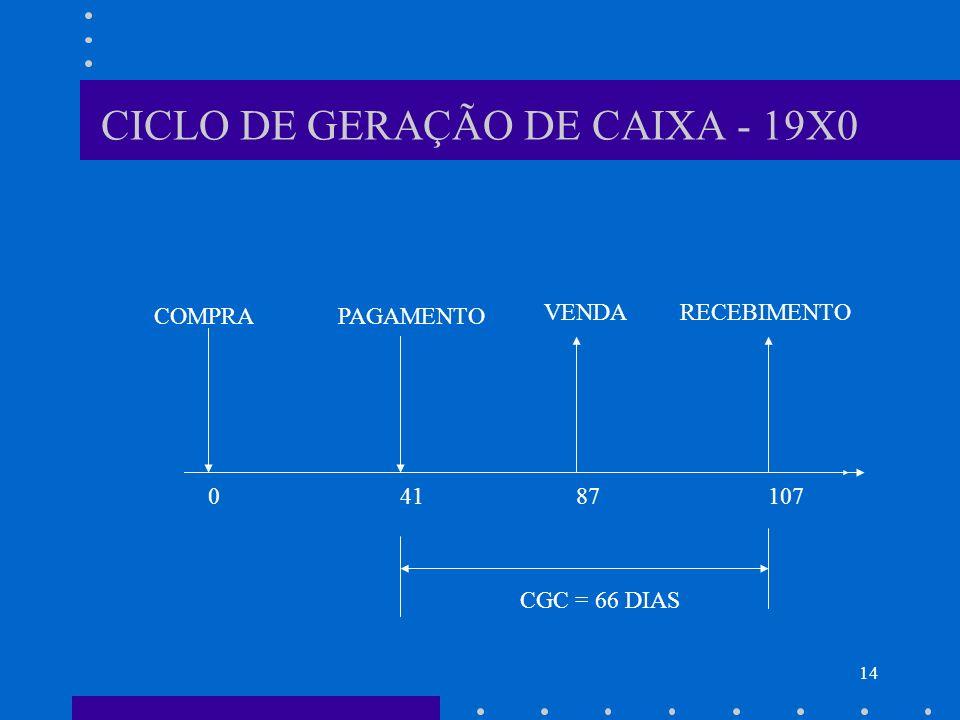 CICLO DE GERAÇÃO DE CAIXA - 19X0