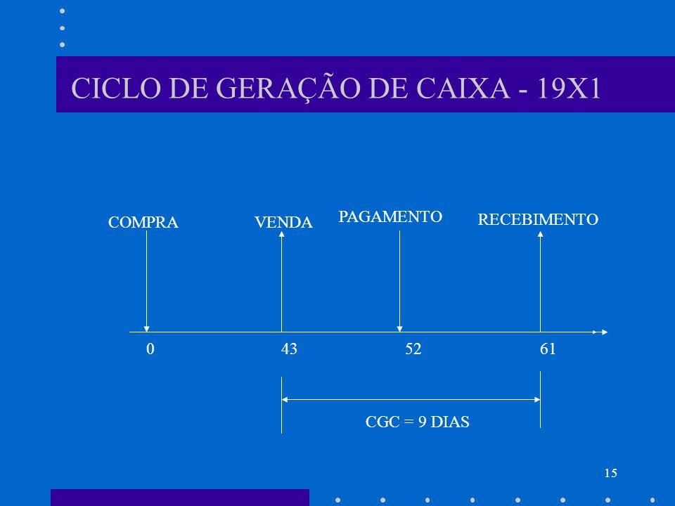 CICLO DE GERAÇÃO DE CAIXA - 19X1