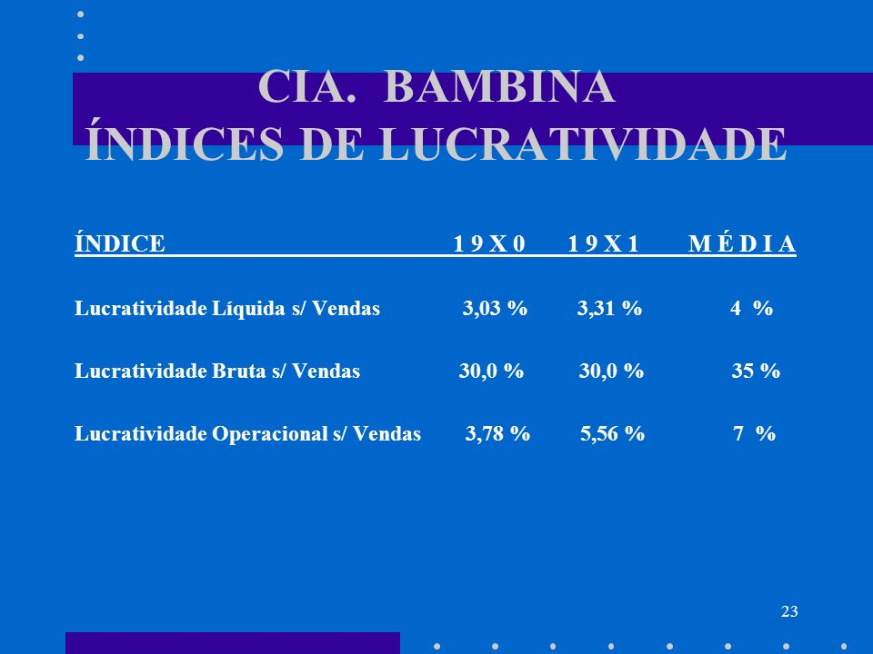 CIA. BAMBINA ÍNDICES DE LUCRATIVIDADE