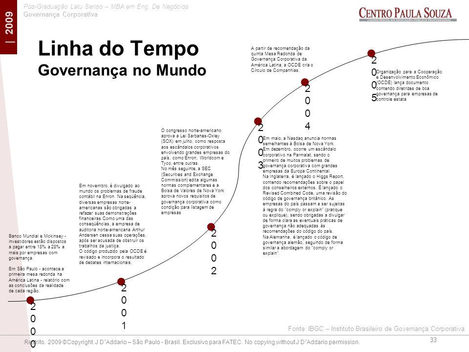 Linha do Tempo Governança no Mundo