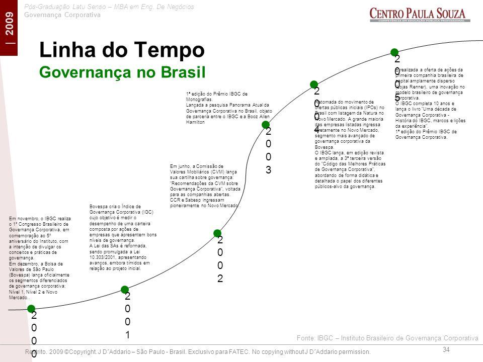 Linha do Tempo Governança no Brasil