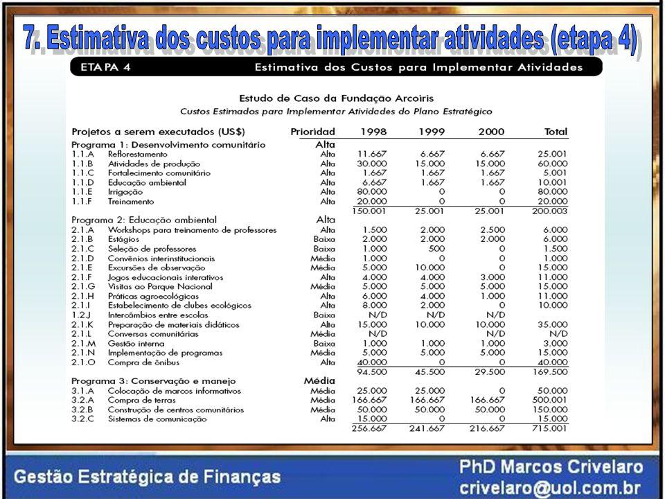 7. Estimativa dos custos para implementar atividades (etapa 4)