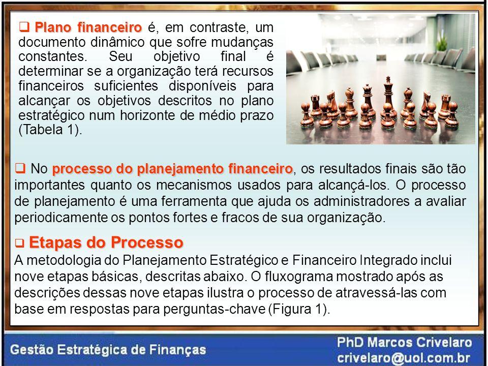 Plano financeiro é, em contraste, um documento dinâmico que sofre mudanças constantes. Seu objetivo final é determinar se a organização terá recursos financeiros suficientes disponíveis para alcançar os objetivos descritos no plano estratégico num horizonte de médio prazo (Tabela 1).