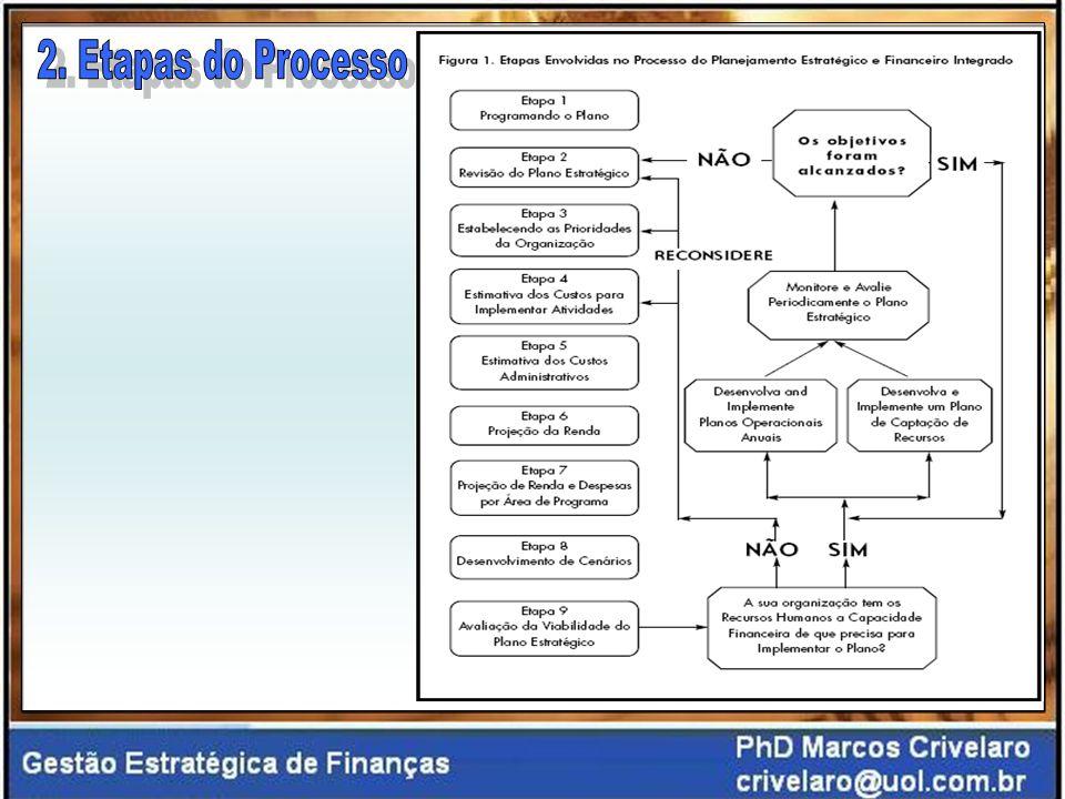 2. Etapas do Processo