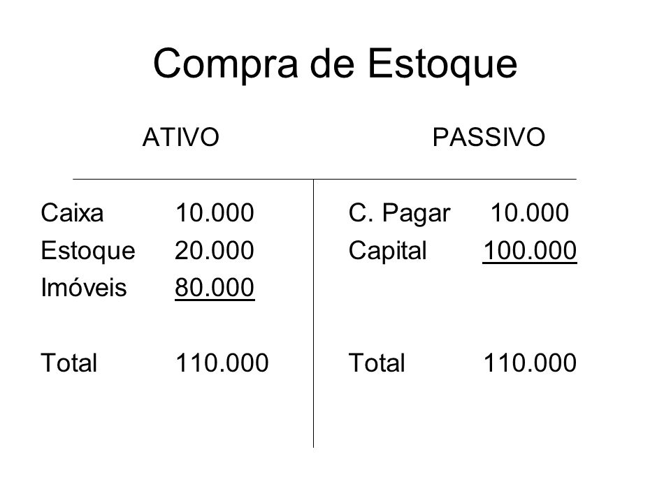 Compra de Estoque ATIVO Caixa 10.000 Estoque 20.000 Imóveis 80.000
