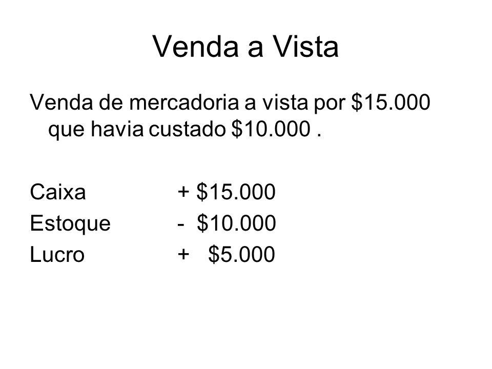 Venda a VistaVenda de mercadoria a vista por $15.000 que havia custado $10.000 . Caixa + $15.000. Estoque - $10.000.