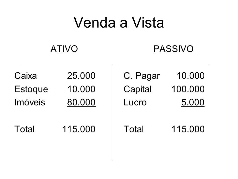 Venda a Vista ATIVO Caixa 25.000 Estoque 10.000 Imóveis 80.000