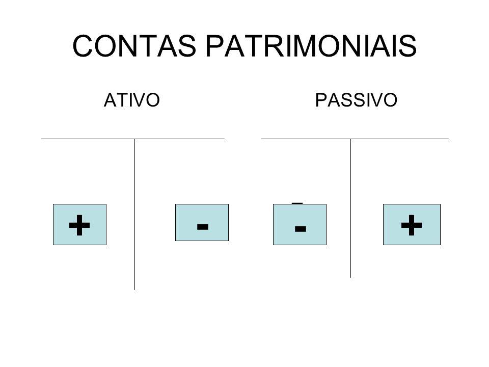 CONTAS PATRIMONIAIS ATIVO PASSIVO - + - - +