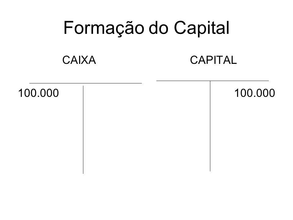 Formação do Capital CAIXA 100.000 CAPITAL 100.000