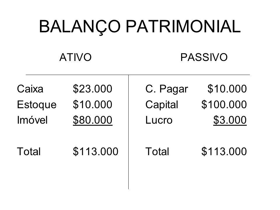 BALANÇO PATRIMONIAL ATIVO Caixa $23.000 Estoque $10.000 Imóvel $80.000