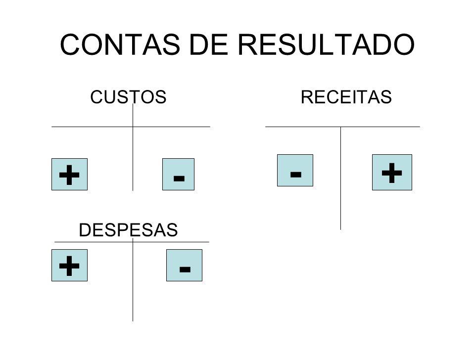 CONTAS DE RESULTADO CUSTOS DESPESAS RECEITAS - + + - + -