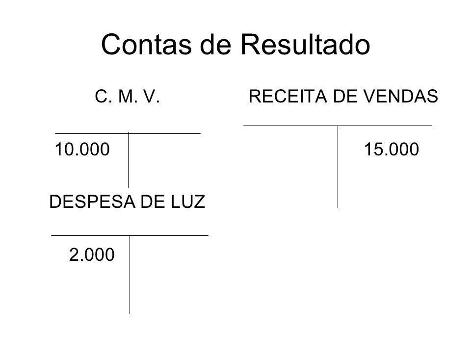 Contas de Resultado C. M. V. 10.000 DESPESA DE LUZ 2.000
