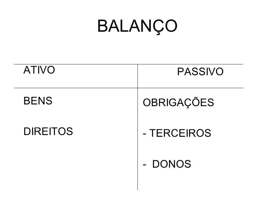 BALANÇO PASSIVO OBRIGAÇÕES - TERCEIROS - DONOS ATIVO BENS DIREITOS