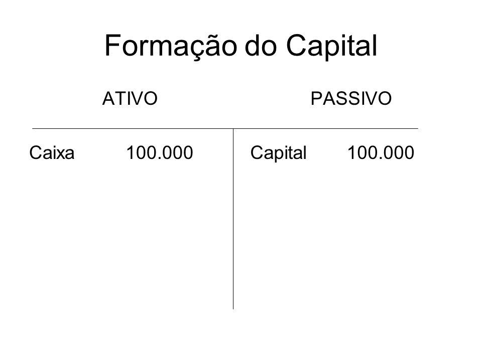 Formação do Capital ATIVO Caixa 100.000 PASSIVO Capital 100.000