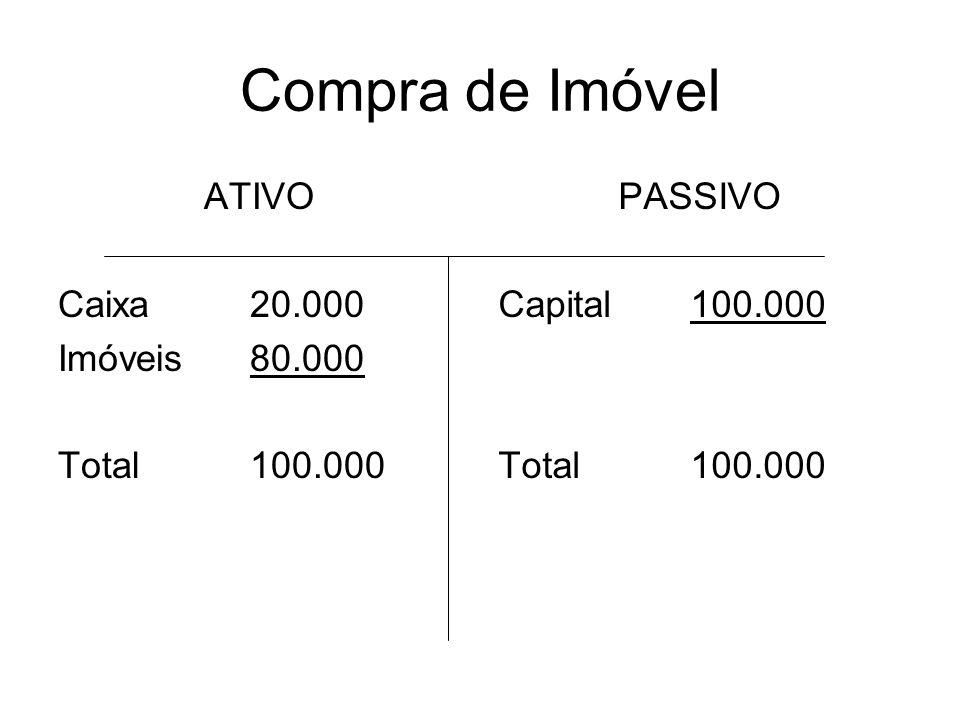 Compra de Imóvel ATIVO Caixa 20.000 Imóveis 80.000 Total 100.000