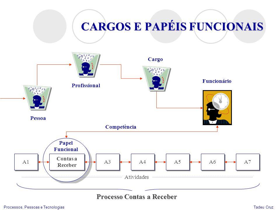 CARGOS E PAPÉIS FUNCIONAIS