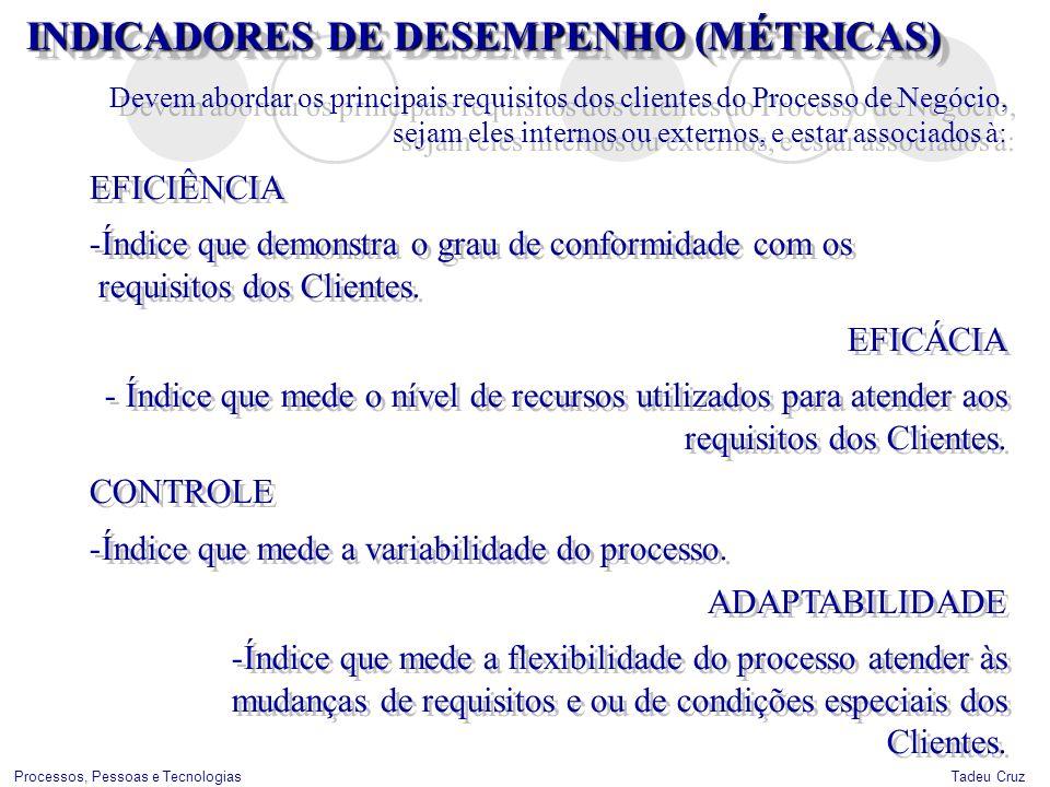 INDICADORES DE DESEMPENHO (MÉTRICAS)