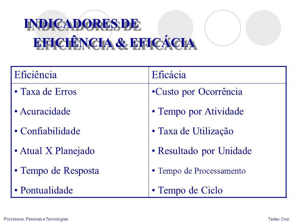 INDICADORES DE EFICIÊNCIA & EFICÁCIA Eficiência Eficácia Taxa de Erros