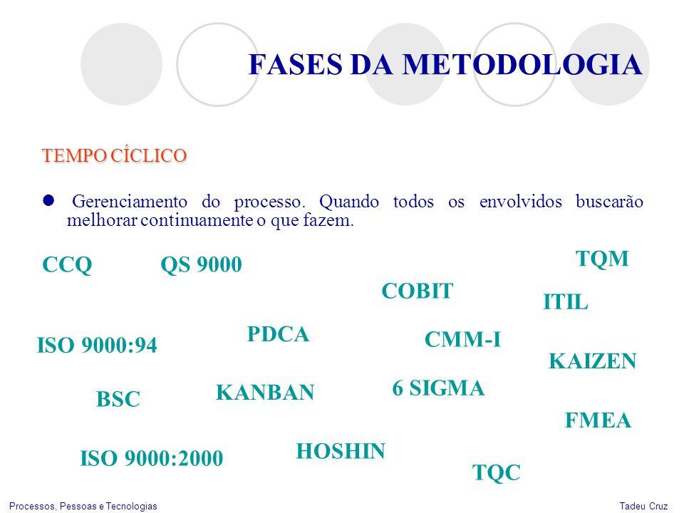 FASES DA METODOLOGIA TQM CCQ QS 9000 COBIT ITIL PDCA CMM-I ISO 9000:94