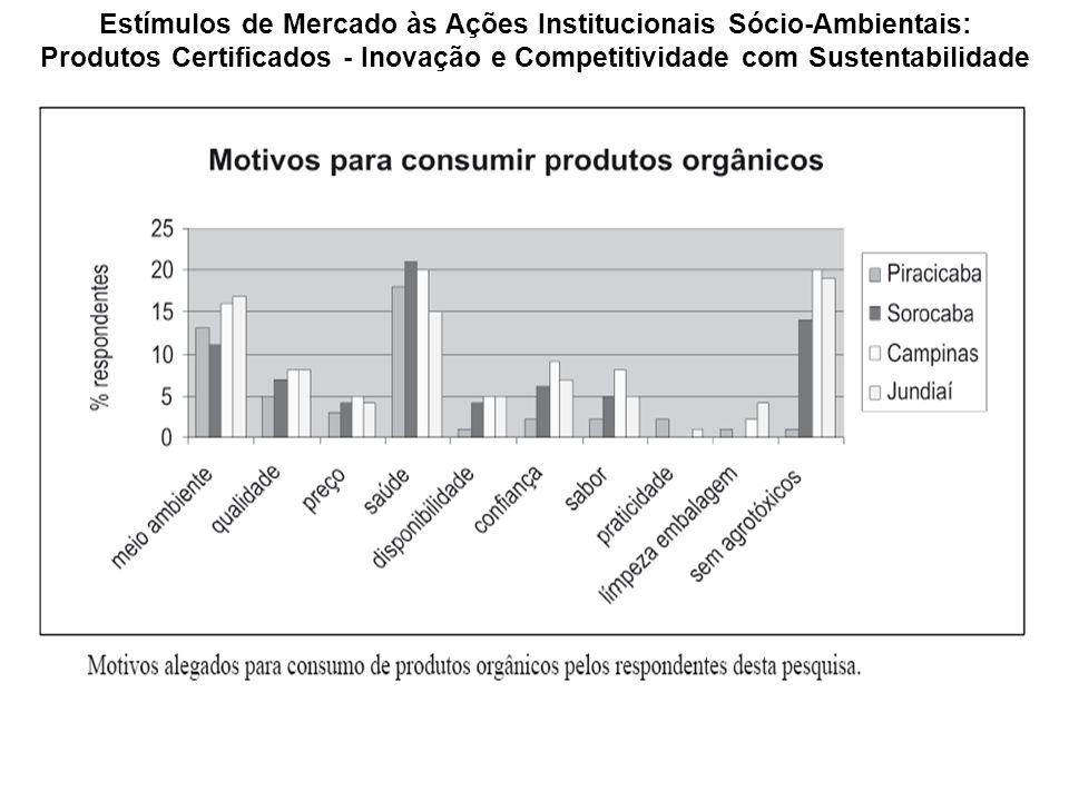 Estímulos de Mercado às Ações Institucionais Sócio-Ambientais: