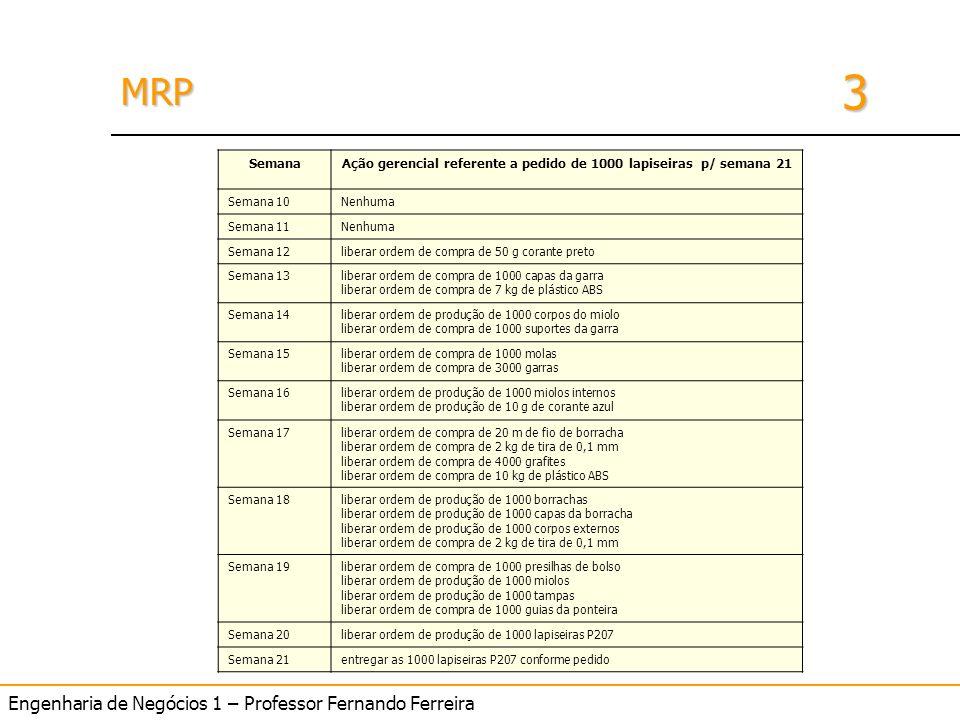 Ação gerencial referente a pedido de 1000 lapiseiras p/ semana 21
