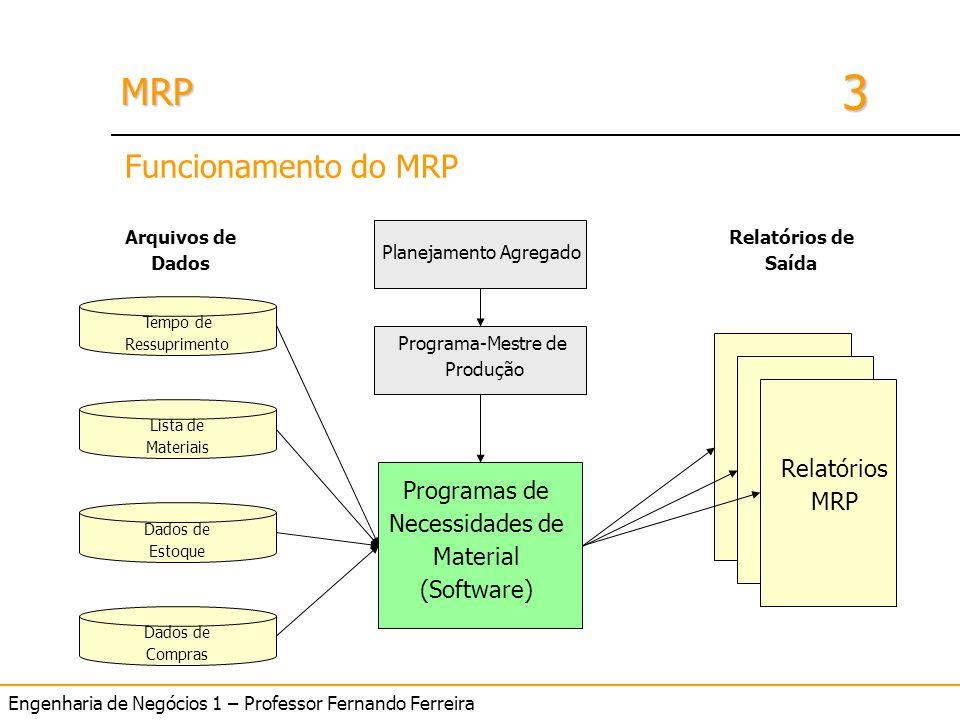 Funcionamento do MRP Relatórios MRP Programas de Necessidades de