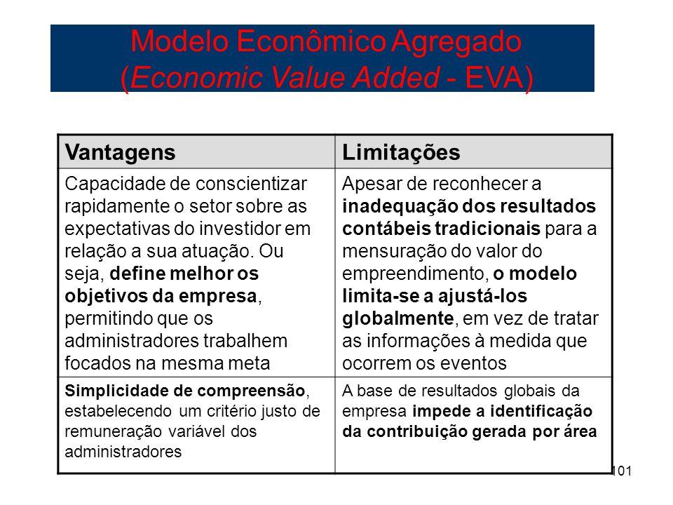 Modelo Econômico Agregado (Economic Value Added - EVA)