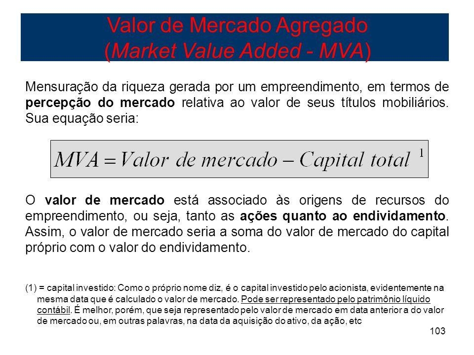 Valor de Mercado Agregado (Market Value Added - MVA)