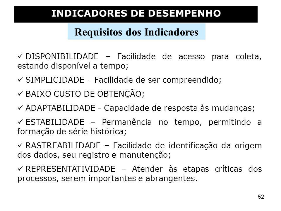 INDICADORES DE DESEMPENHO Requisitos dos Indicadores