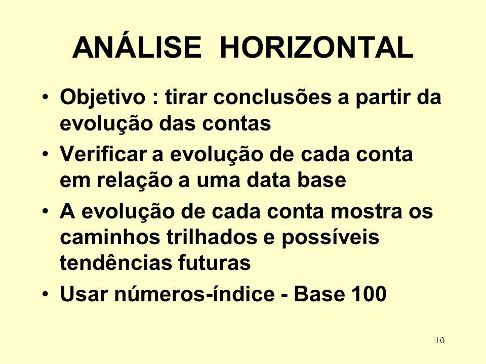 ANÁLISE HORIZONTAL Objetivo : tirar conclusões a partir da evolução das contas. Verificar a evolução de cada conta em relação a uma data base.