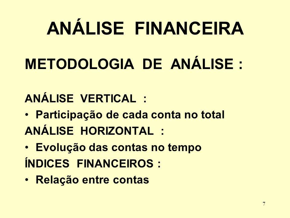 ANÁLISE FINANCEIRA METODOLOGIA DE ANÁLISE : ANÁLISE VERTICAL :