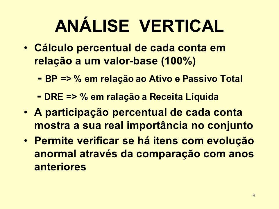 ANÁLISE VERTICAL - BP => % em relação ao Ativo e Passivo Total