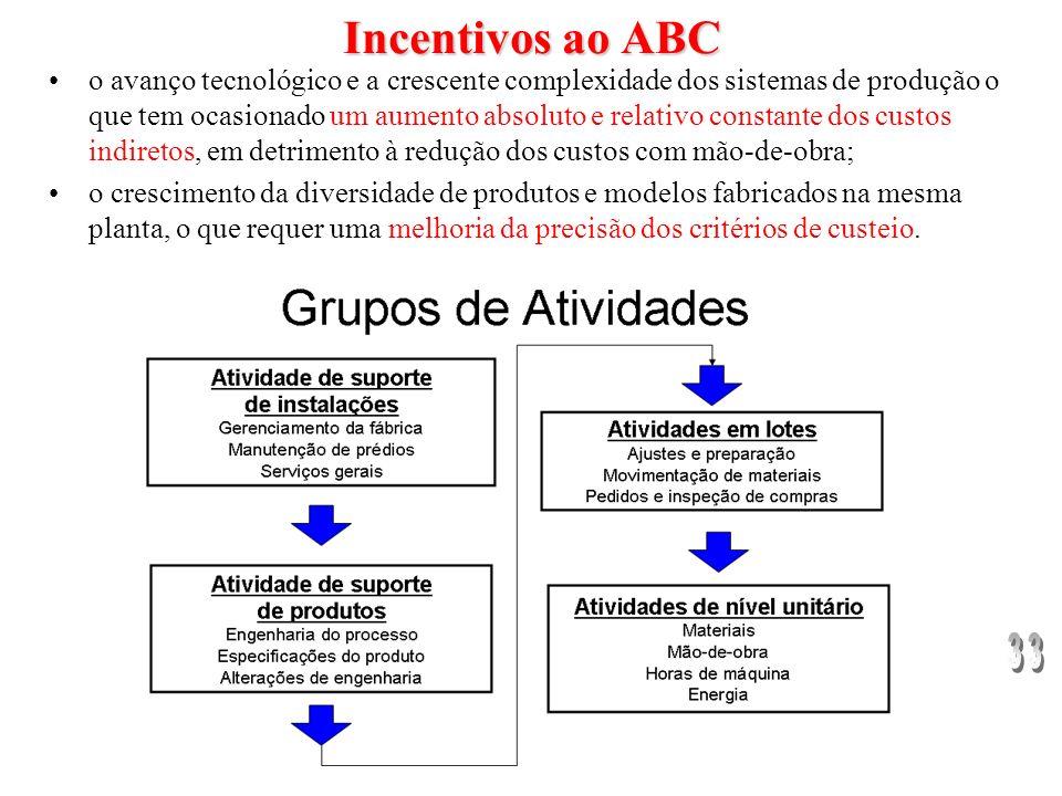 Incentivos ao ABC