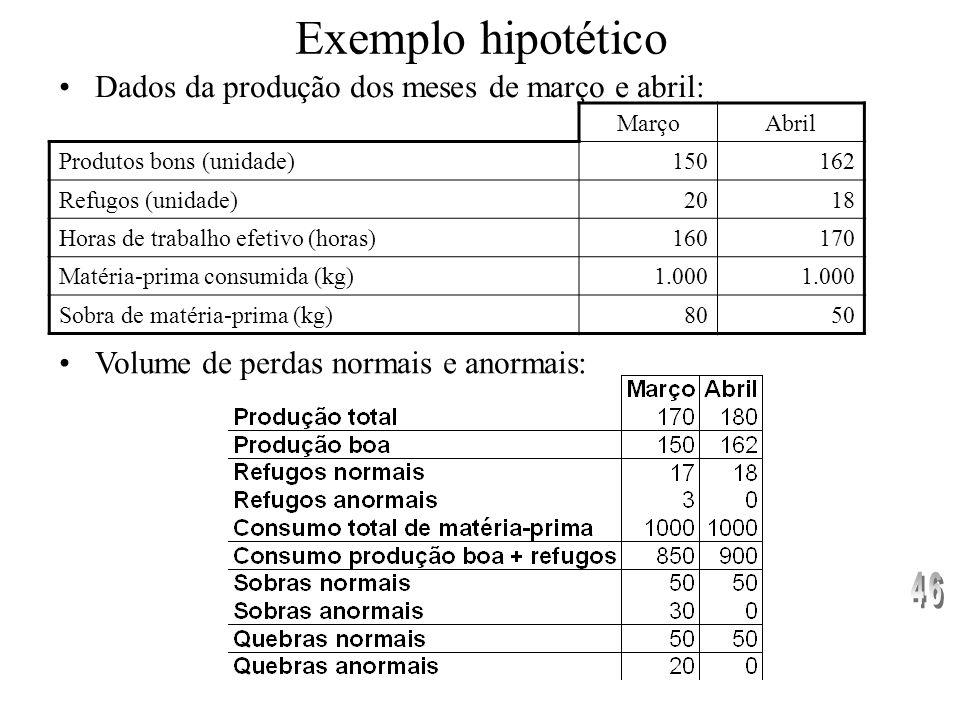 Exemplo hipotético Dados da produção dos meses de março e abril: