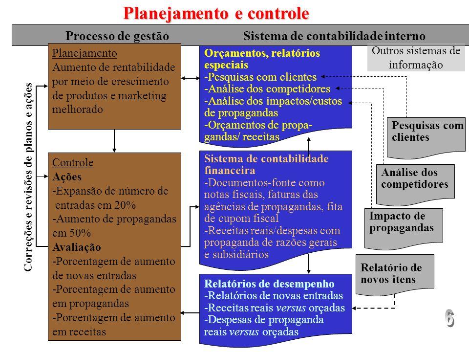 Planejamento e controle Correções e revisões de planos e ações
