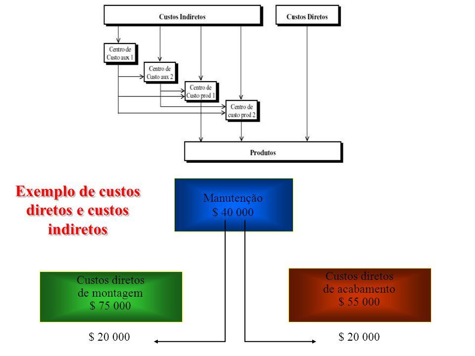 Exemplo de custos diretos e custos indiretos