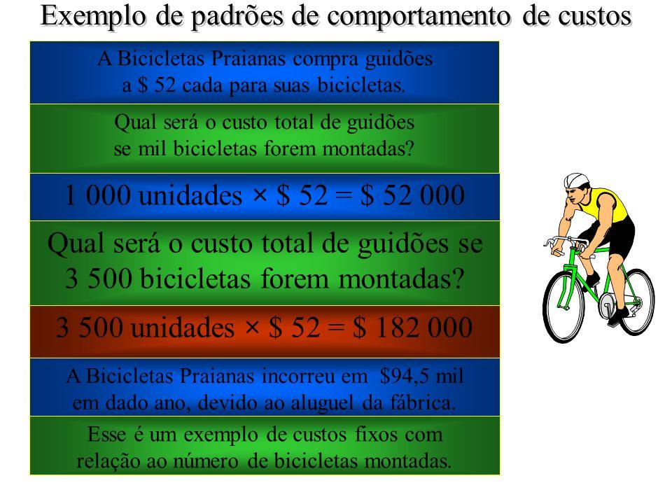 Exemplo de padrões de comportamento de custos