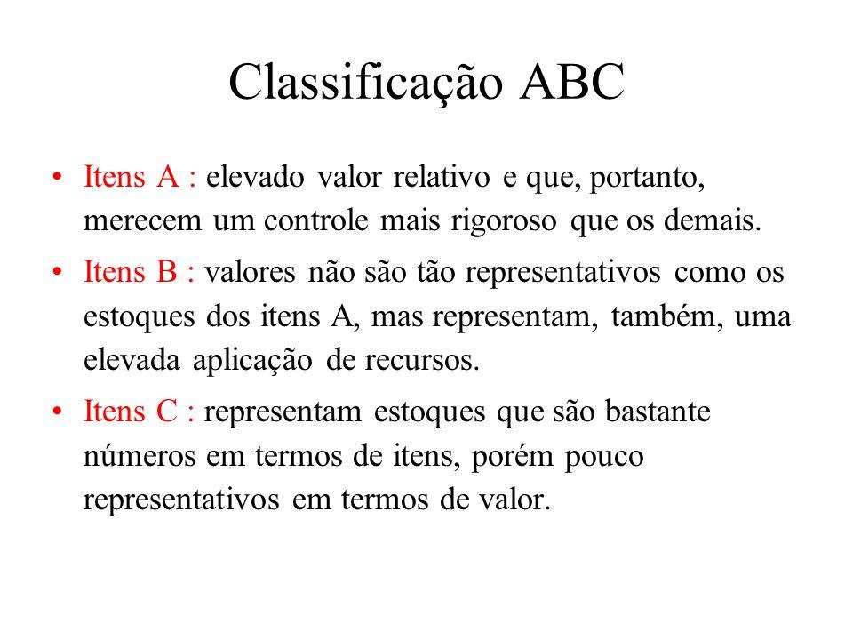 Classificação ABC Itens A : elevado valor relativo e que, portanto, merecem um controle mais rigoroso que os demais.