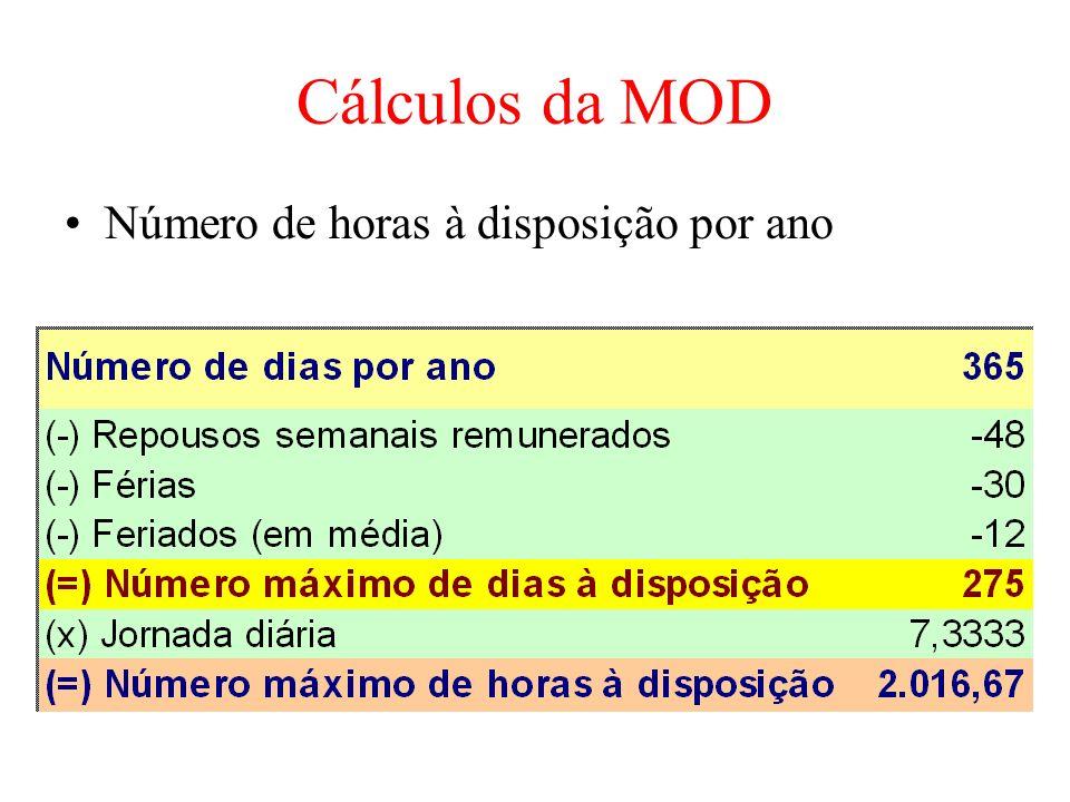 Cálculos da MOD Número de horas à disposição por ano