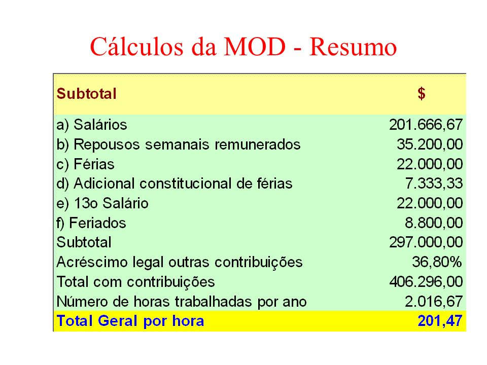 Cálculos da MOD - Resumo