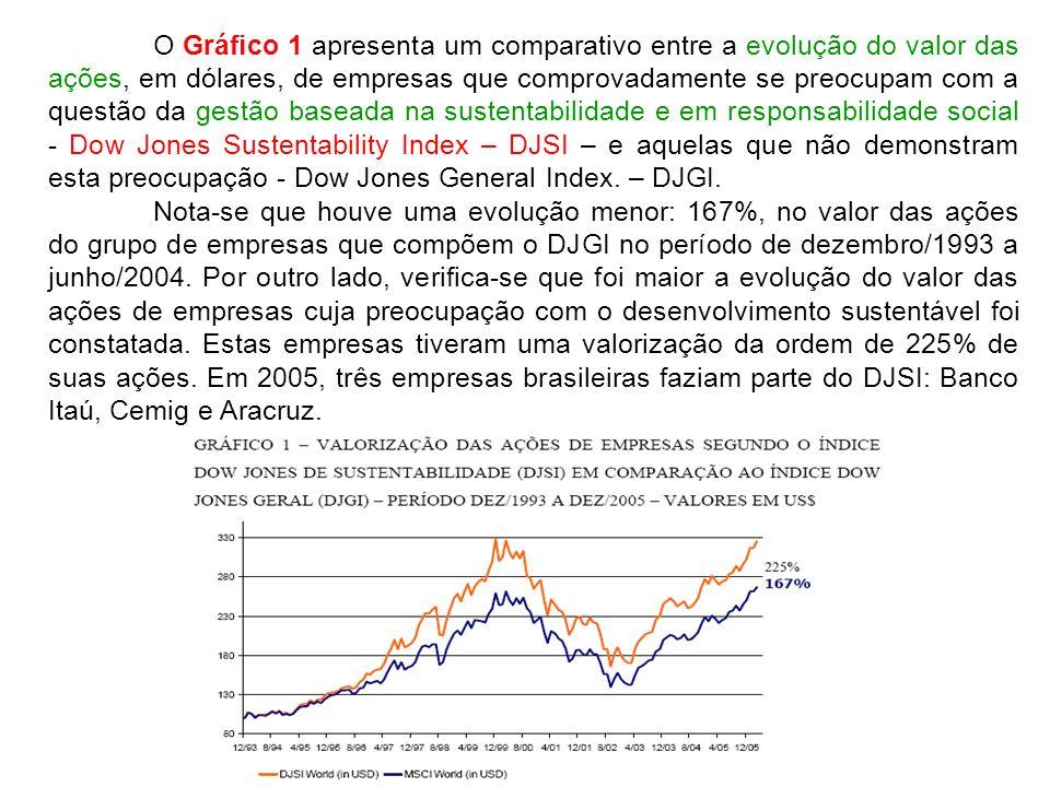 O Gráfico 1 apresenta um comparativo entre a evolução do valor das ações, em dólares, de empresas que comprovadamente se preocupam com a questão da gestão baseada na sustentabilidade e em responsabilidade social - Dow Jones Sustentability Index – DJSI – e aquelas que não demonstram esta preocupação - Dow Jones General Index. – DJGI.