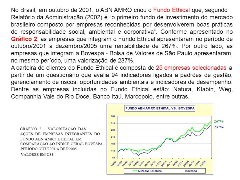 No Brasil, em outubro de 2001, o ABN AMRO criou o Fundo Ethical que, segundo