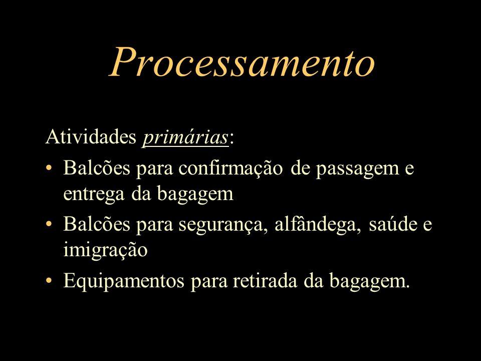 Processamento Atividades primárias: