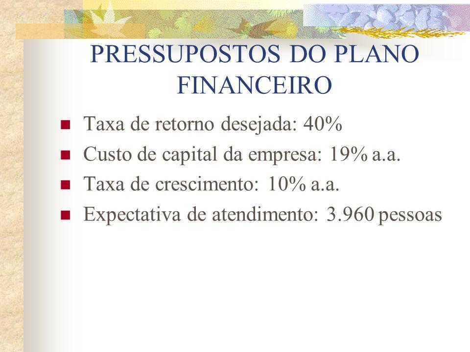 PRESSUPOSTOS DO PLANO FINANCEIRO