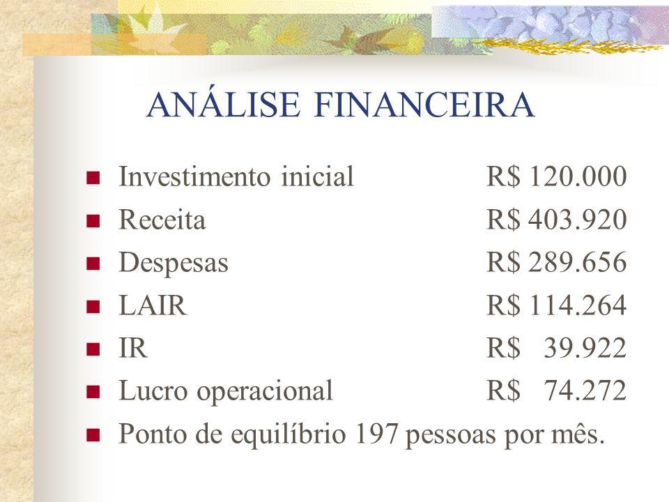 ANÁLISE FINANCEIRA Investimento inicial R$ 120.000 Receita R$ 403.920