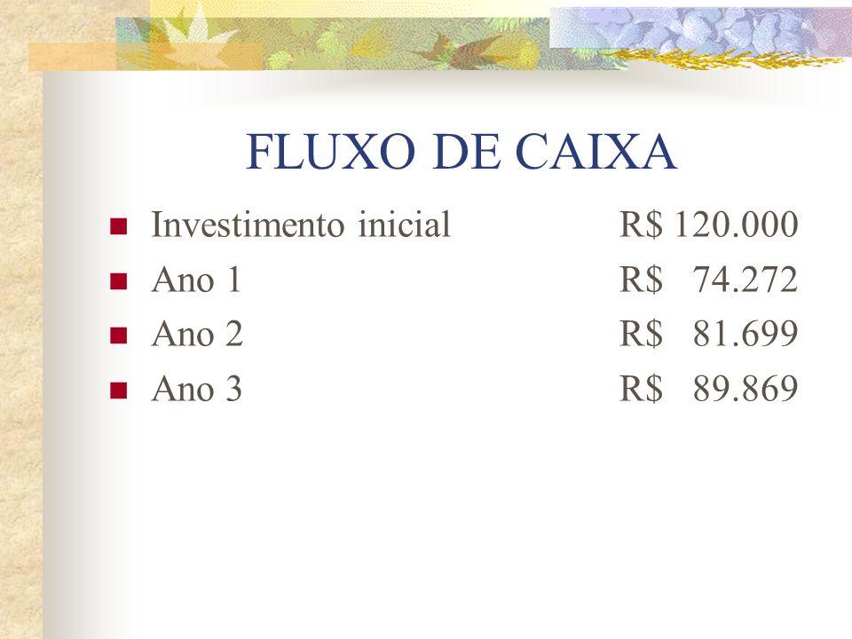 FLUXO DE CAIXA Investimento inicial R$ 120.000 Ano 1 R$ 74.272