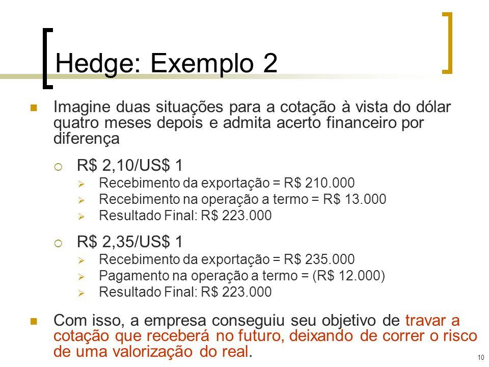 Hedge: Exemplo 2 Imagine duas situações para a cotação à vista do dólar quatro meses depois e admita acerto financeiro por diferença.