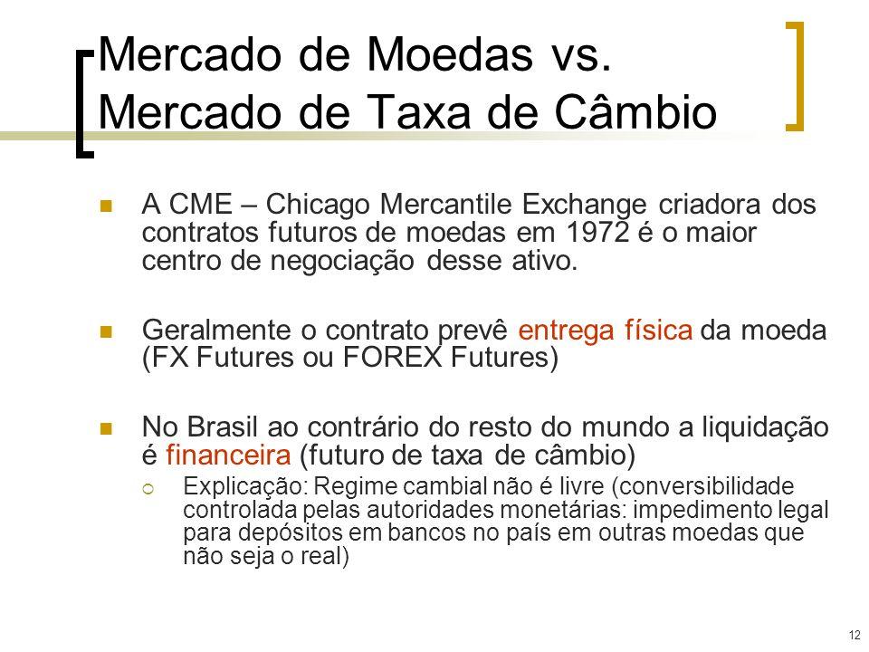 Mercado de Moedas vs. Mercado de Taxa de Câmbio