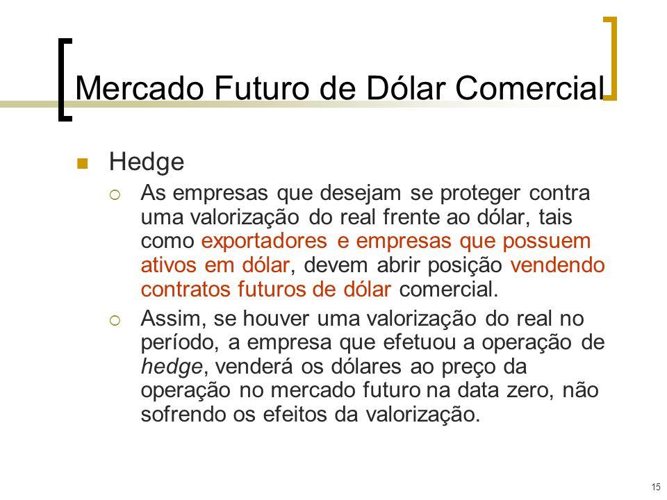 Mercado Futuro de Dólar Comercial
